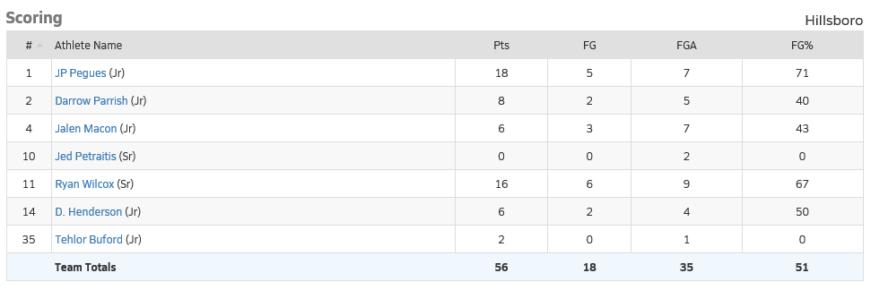Game+stats+for+Antioch+at+Hillsboro+MBB+1.14.20
